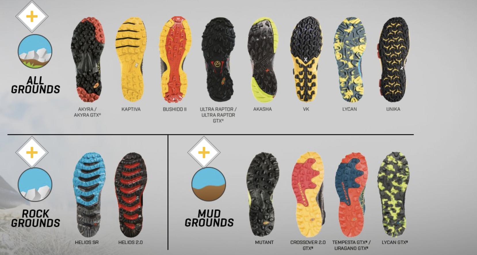 Tecnología Calzado de La Sportiva